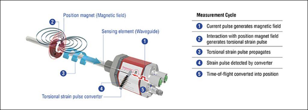 SMART CYLINDER Position sensing diagram